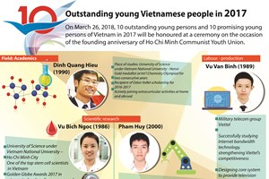 Outstanding young persons in 2017