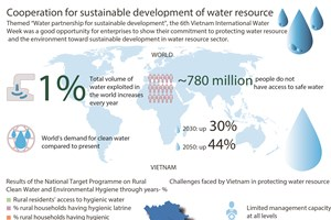 Cooperation for sustainable development of water resource