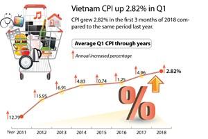 Vietnam CPI up 2.82% in Q1