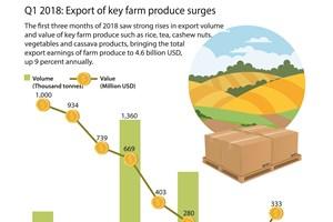 Q1 2018: Export of key farm produce surges