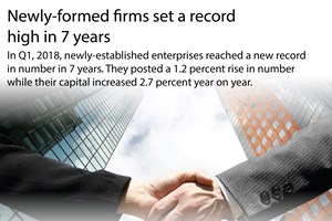 Newly-formed firms set a record high in 7 years