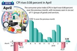 CPI rises 0.08 percent in April