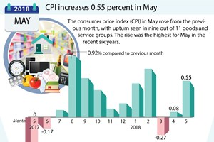 CPI increases 0.55 percent in May