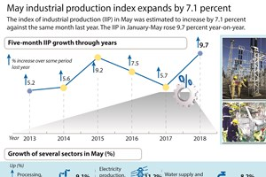 May industrial production index expands by 7.1 percent