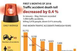 Five-month traffic death toll reduce by 0.4%