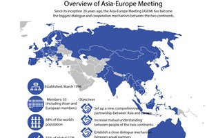 Overview of Asia-Europe Meeting