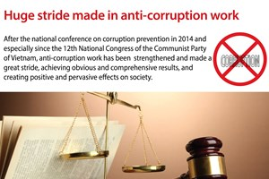 Huge stride made in anti-corruption work