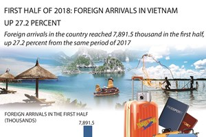 First half of 2018: Foreign arrivals in Vietnam up 27.2 percent