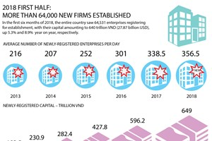 Over 64,000 news firms established in 2018's first half