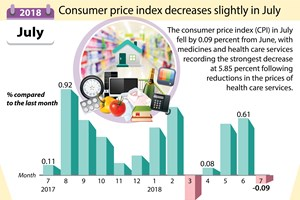 Consumer price index decreases slightly in July