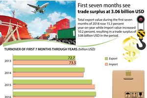 First seven months see trade surplus at 3.06 billion USD