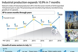 Industrial production expands 10.9 percent in 7 months