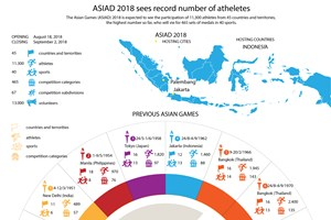 ASIAD 2018 sees record number of athletes