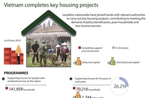 Vietnam completes key housing projects