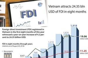 Vietnam attracts 24.35 bln USD of FDI in eight months
