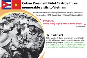 Cuban President Fidel Castro's three memorable visits to Vietnam