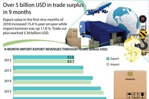Over 5 billion USD in trade surplus in 9 months