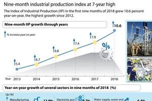 Nine-month industrial production index at 7-year high