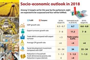 Socio-economic outlook in 2018