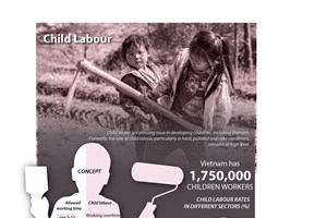 Child labour in Vietnam