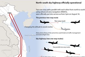 North-south sky highway officially operational