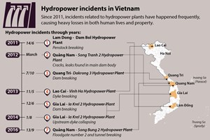 Hydropower-related incidents cause heavy losses