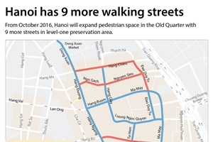 Hanoi expands pedestrian space