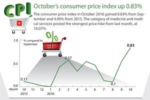 October's consumer price index up 0.83%