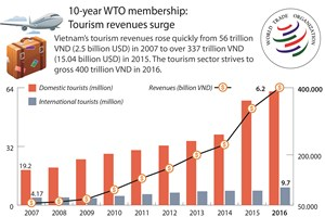 Tourim revenues surge
