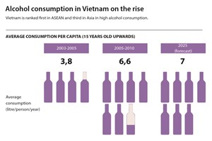 Alcohol consumption in Vietnam on the rise