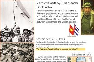 Vietnam's visits by Cuban leader Fidel Castro