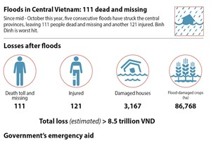 Floods in Central Vietnam: 111 dead and missing
