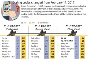 Dialing codes changed from February 11