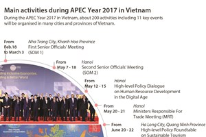 Main activities during APEC Year 2017 in Vietnam