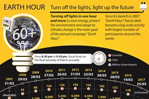 Earth Hour - Turn off the lights, light up the future