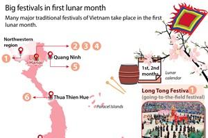 Big festivals in first lunar month