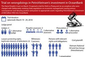 Trial on wrongdoings in PetroVietnam's investment in OceanBank