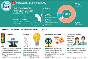 Vietnam actively takes part in GMS Economic Cooperation Programme