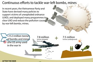 Continuous efforts to tackle war-left bombs, mines