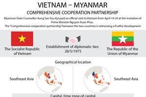 Vietnam-Myanmar comprehensive cooperative partnership