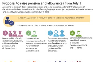 Proposal to raise pension and allowances from July 1