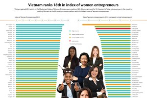 Vietnam ranks 18th in index of women entrepreneurs