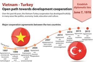 Open path towards Vietnam-Turkey development cooperation