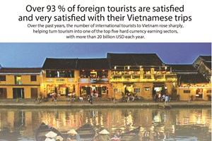 Over 93% of foreign tourists satisfied with Vietnamese trips