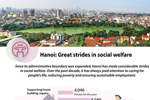 Hanoi: Great strides in social welfare