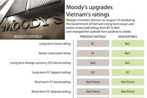 Moody's upgrades Vietnam's ratings