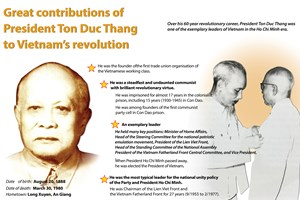 Great contributions of President Ton Duc Thang to Vietnam's revolution