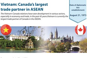 Vietnam: Canada's largest trade partner in ASEAN