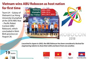 Vietnam wins ABU Robocon as host nation for first time