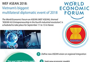 WEF ASEAN: Vietnam's biggest multilateral diplomatic event of 2018